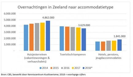 Overnachtingen in Zeeland 2018 per accommodatietype.jpg